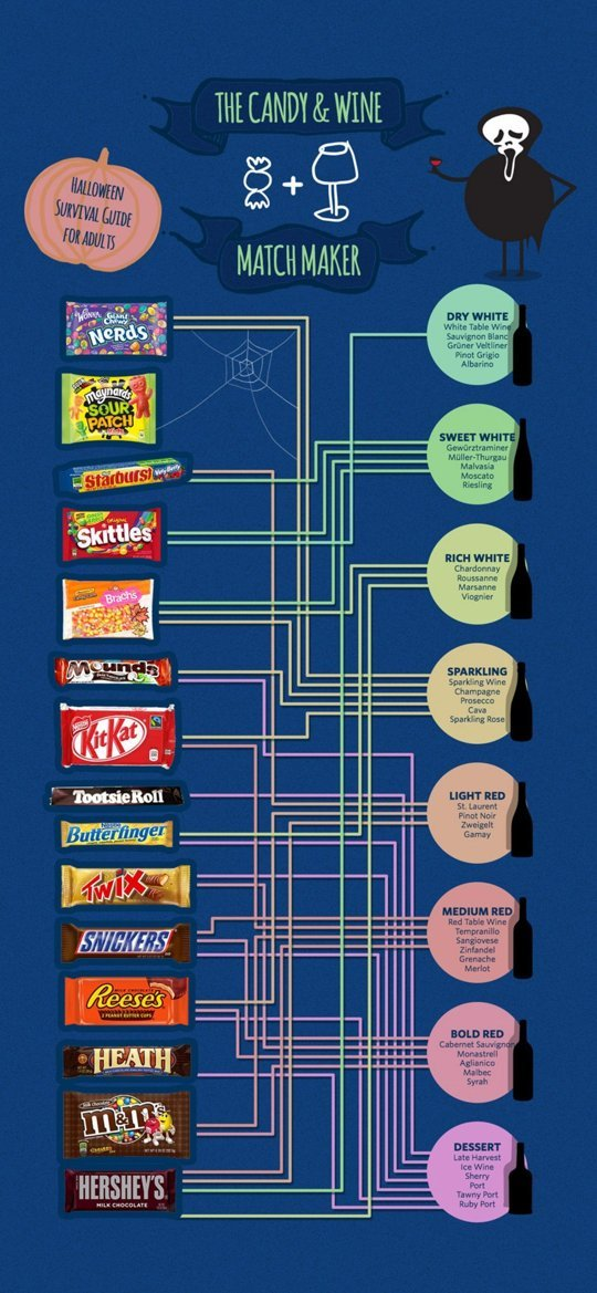 The Perfect Guide To Pairing Wine with Halloween Candy