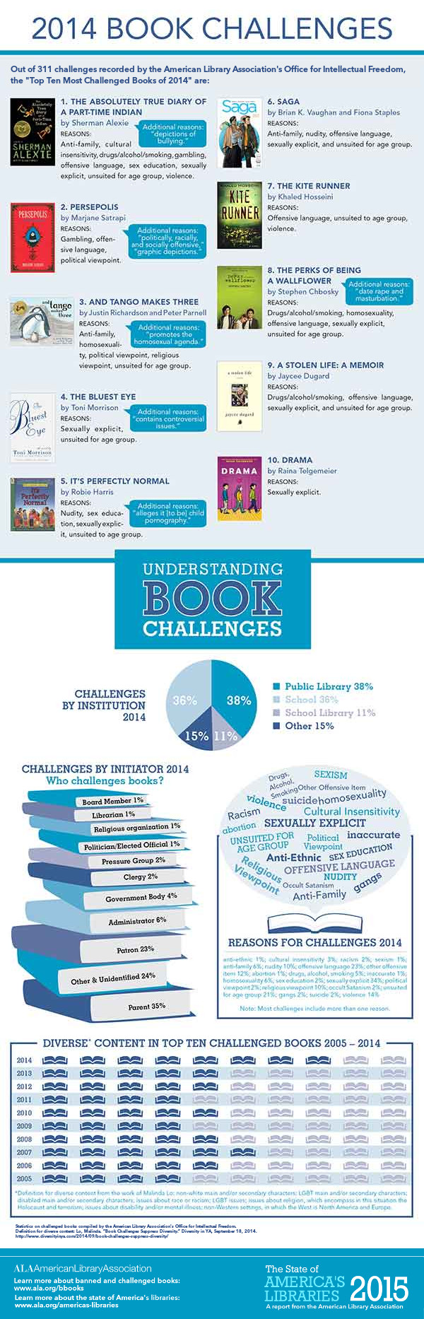 Most challenged books 2014 #BannedBooksWeek